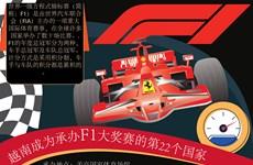 图表新闻:越南成为承办F1大奖赛的第22个国家