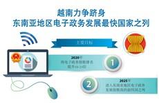 图表新闻:越南力争跻身东南亚地区电子政务发展最快国家之列