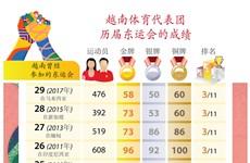 越南体育代表团历届东运会的成绩