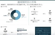 图表新闻:越南钢材出口市场