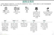 图表新闻:越南主席府