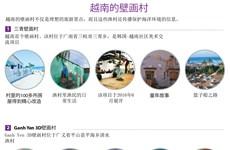 图表新闻:越南的壁画村
