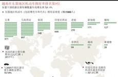 图表新闻:越南在东盟地区机动车拥有率排名第9位