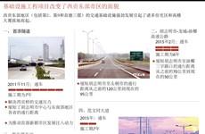 图表新闻:基础设施工程项目改变了西贡东部市区的面貌