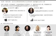图表新闻:亚洲《福布斯》发布亚洲商界影响力女性榜单 越南2名女性入榜