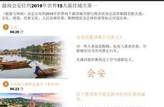 图表新闻:越南会安位列2019年世界15大最佳城市第一