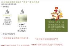 """图表新闻:2019年越南旅游业取得""""黄金""""增长的奇迹"""