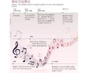 图表新闻:顺化宫廷雅乐