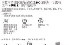 图表新闻:向越南销往欧盟商品签发7200份欧洲一号流动证书(EUR.1)原产地证书