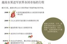 图表新闻:越南水果进军世界各国市场的行程