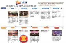 图表新闻:越南加入东盟25年来的烙印