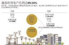 图表新闻:越南的用电户比例达99.54%