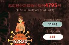 图表新闻:越南报告新增确诊病例4795例