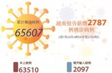 图表新闻:越南报告新增2787例确诊病例