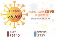 图表新闻:越南报告新增3898例确诊病例