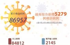图表新闻:越南报告新增5279例确诊病例