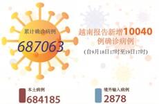 图表新闻:越南报告新增10040例确诊病例 累计死亡病例超1.7万例