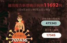 图表新闻:越南报告新增确诊病例11692例 新增死亡病例240例