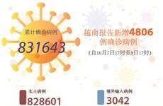 图表新闻:越南报告新增4806例确诊病例 新增死亡病例114例