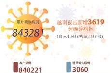 图表新闻:越南报告新增3619例确诊病例 累计新冠疫苗接种超5400万剂次