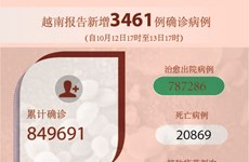 图表新闻:越南报告新增3461例确诊病例 新增死亡病例106例