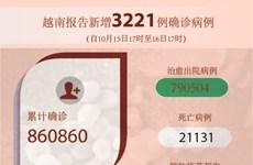 图表新闻:越南报告新增3221例确诊病例 新增死亡病例88例