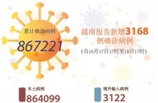 图表新闻:越南报告新增3168例确诊病例 新增死亡病例75例