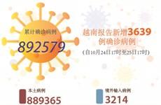 图表新闻:越南报告新增3639例确诊病例 新增死亡病例65例