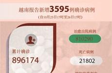 图表新闻:越南报告新增3595例确诊病例 新增死亡病例64例