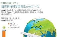 图表新闻:2019年前10月越南接待国际游客近1500万人次