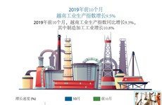 图标新闻:2019年前10个月越南工业生产指数增长9.5%