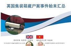 图表新闻:英国集装箱藏尸案事件始末汇总