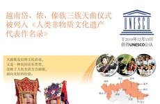 图表新闻:天曲仪式被联合国教科文组织列入人类非物质文化遗产代表作名录