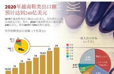 图表新闻:2020年越南鞋类出口额有望达240亿美元