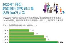 图表新闻:2020年1月份越南国际游客到访量达近200万人次