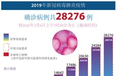 图表新闻:2019年新冠病毒肺炎疫情   确诊病例共28276例