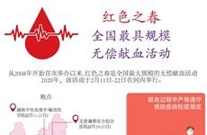 图表新闻:越南人积极参加全国最具规模的无偿献血活动