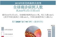 图表新闻:2019年新冠病毒肺炎疫情:中国大陆境外死亡人数3人