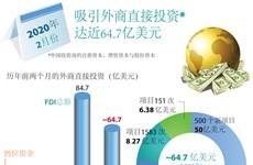 图表新闻:2020年前两个月越南吸引外商直接投资达近64.7亿美元
