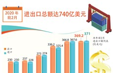 图表新闻:2020年前2个月越南货物进出口总额约达740亿美元