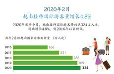 图表新闻:2020年2月 越南接待国际游客量增长4.8%