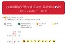 图表新闻:越南新增新冠肺炎确诊病例   累计确诊45例