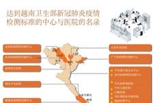 组图:达到越南卫生部新冠肺炎疫情 检测标准的中心与医院的名录