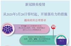图表新闻:政府总理要求自3月28日起禁止20人以上的聚集性活动
