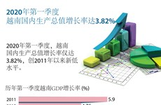 图表新闻:2020年第一季度越南GDP增长率创2011年以来新低