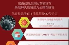 图表新闻:阮春福总理宣布新冠肺炎疫情成为全国性疫情