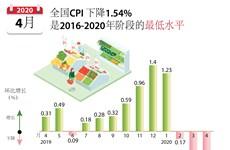 图表新闻:2020年4月份越南全国CPI 环比下降1.54%