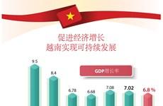 图表新闻:越南努力实现经济可持续发展