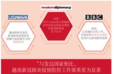 图表新闻:越南在新冠肺炎疫情防控工作中取得显著成果  获得国际媒体的好评