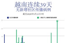 图表新闻:越南连续39日无新增社区传播病例